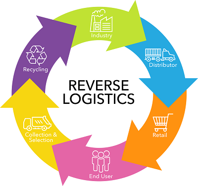 Industry. Distributor. Retail. End User. Collection and Selection. Recycling. Back to Industry.